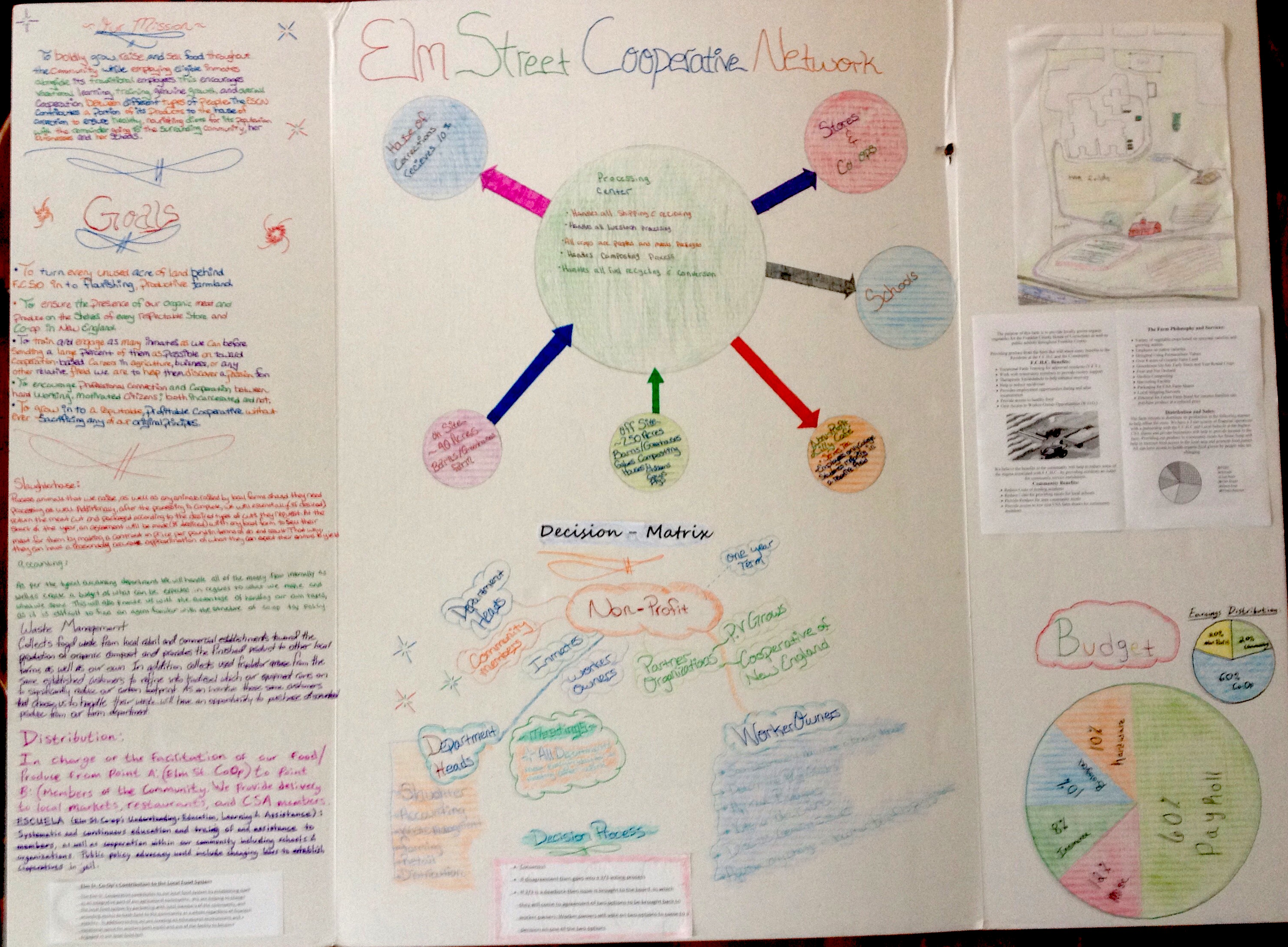 A board illustrating students' final cooperative business plans